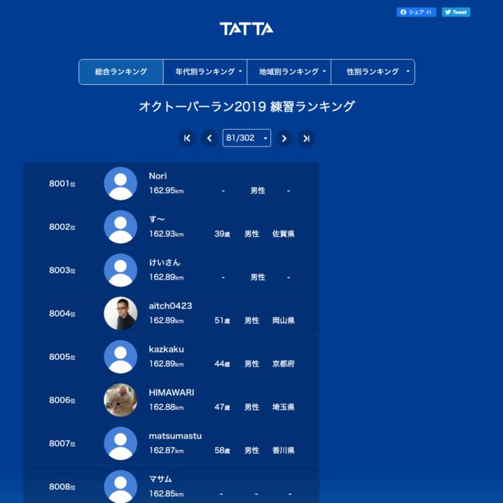 TATTA オクトーバーラン2019 練習ランキング「総合ランキング」